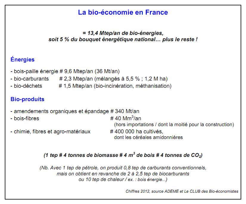 bioeconomie chiffres